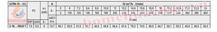Máy bơm bù áp Pentax U18V-750/8T 7.5HP