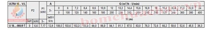 Máy bơm bù áp Pentax U18V-900/9T 9HP