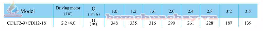 Máy bơm bù áp CNP CDLF2-9 1.5 HP