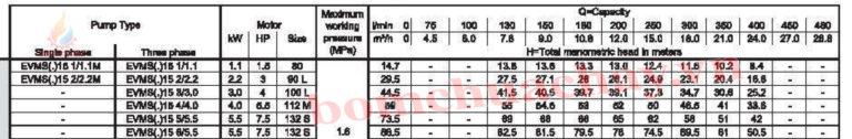 Máy bơm bù áp Ebara EVMS 15 5N5 7.5HP