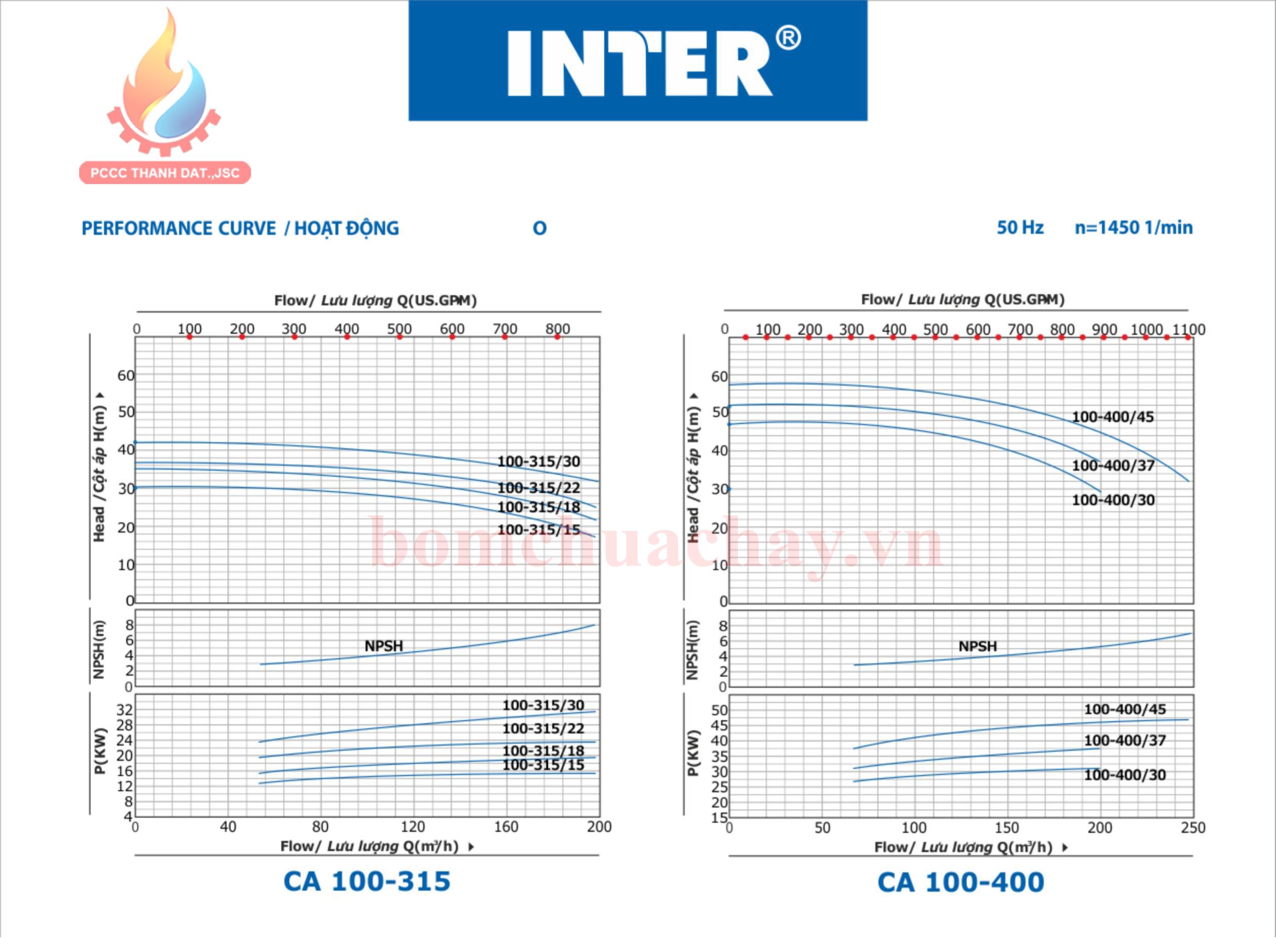 Máy bơm chữa cháy Inter CA100-315 100HP