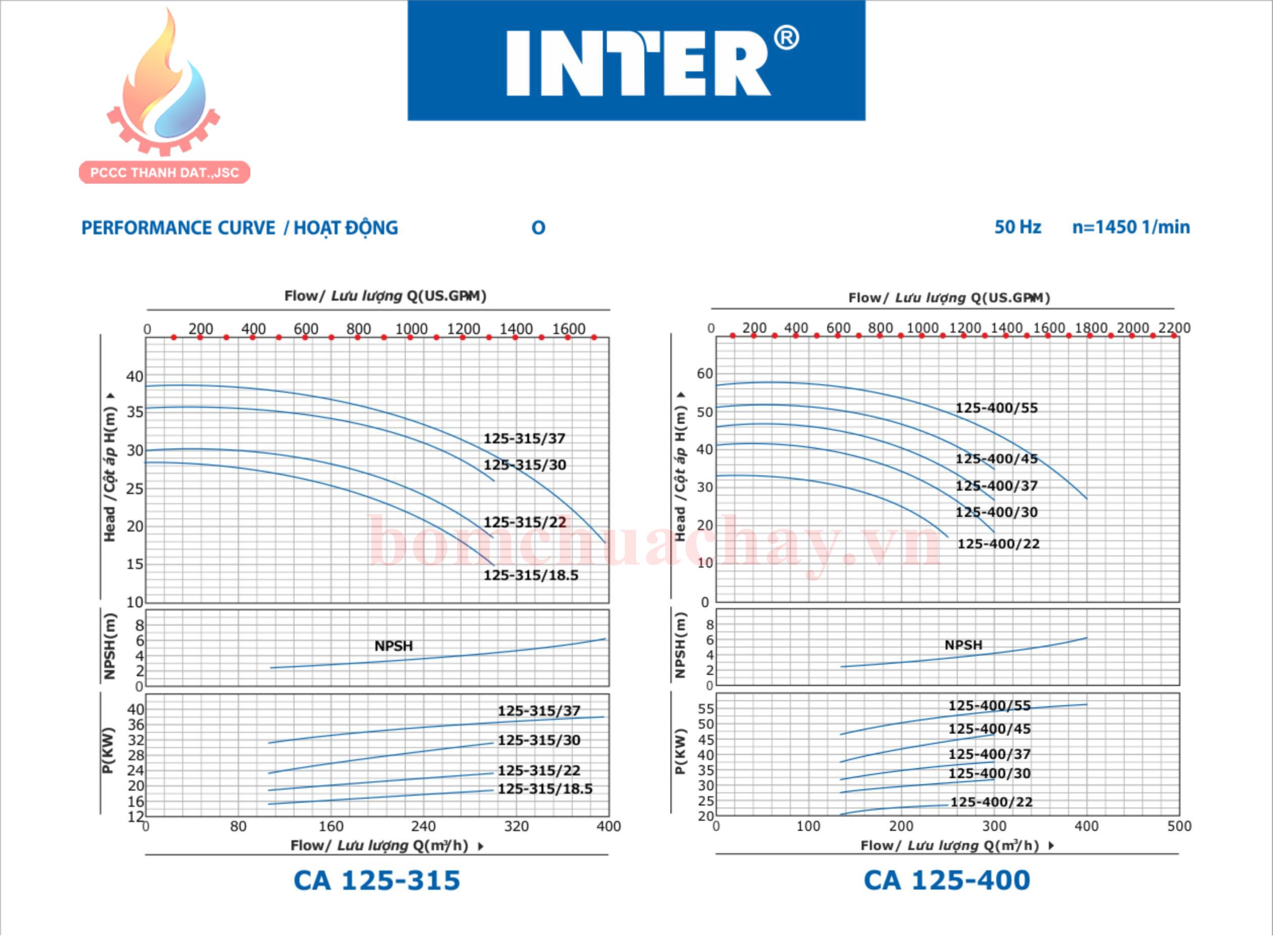 Máy bơm chữa cháy Inter CA125-315 150HP